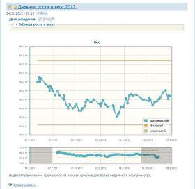 Дневник роста и веса со свернутой таблицей и графиком